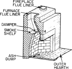 Pleasant Dampers For Dummies Chimney Repair First Choice Chimney Home Interior And Landscaping Ponolsignezvosmurscom
