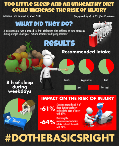 too little sleep and an unhealthy diet could increase the risk of injury int een athletes