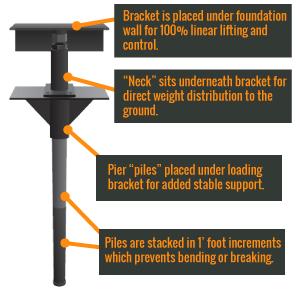 stabil-loc-foundation-pier-system