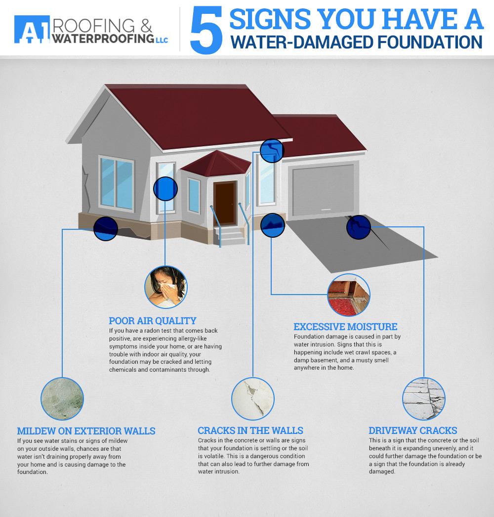 Need Foundation Waterproofing?