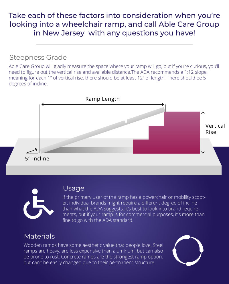 Wheelchair Ramp Factors Infographic