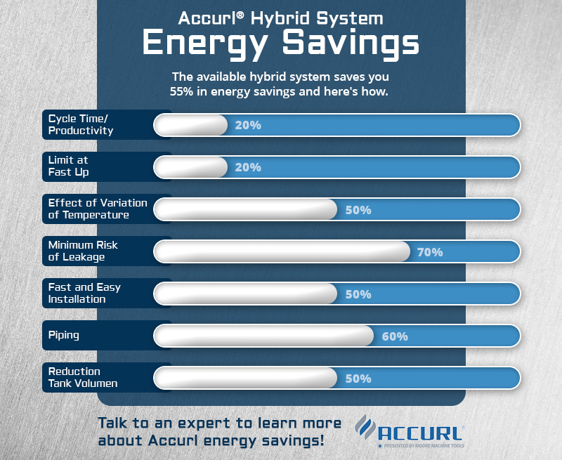Accurl Hybrid System Energy Savings