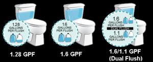 flush rate