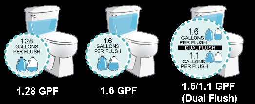 What To Consider When Choosing A New Toilet Ace Hi