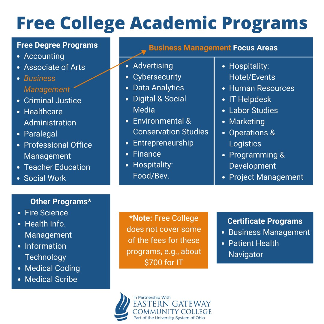 Degree Programs Afscme Free College Benefit
