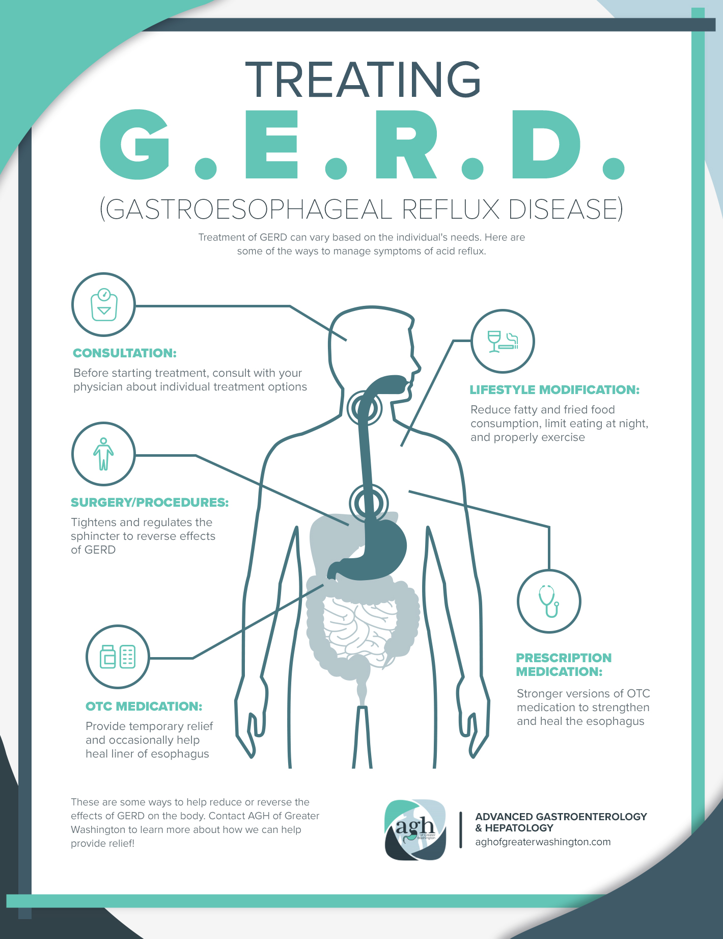Treating GERD Infographic