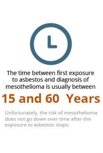 Mesothelioma is a Latent Disease