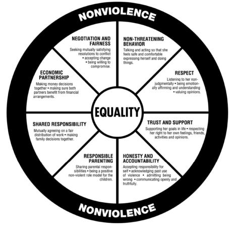 Non-Violence-Equality