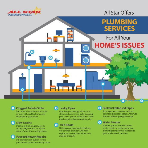 All Star offers comprehensive plumbing services for your home!