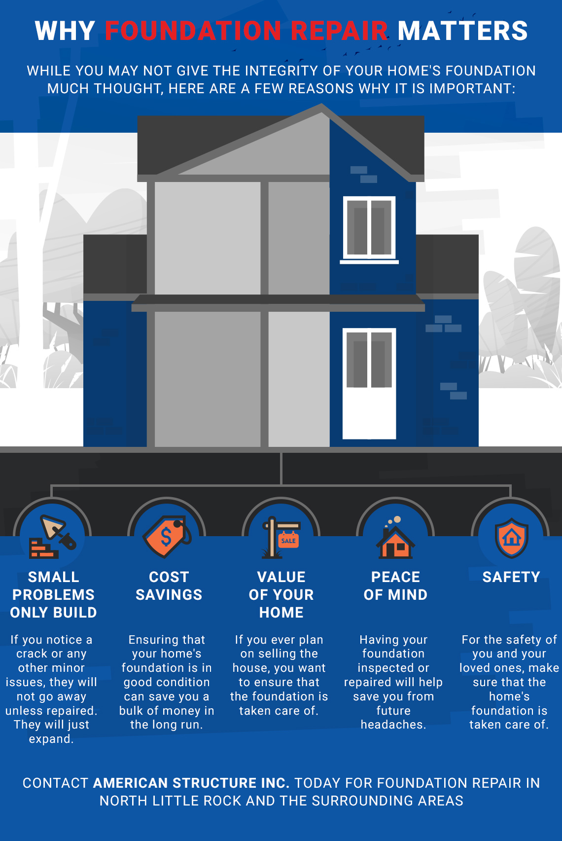 Five Reasons Why Foundation Repair Matters Infographic