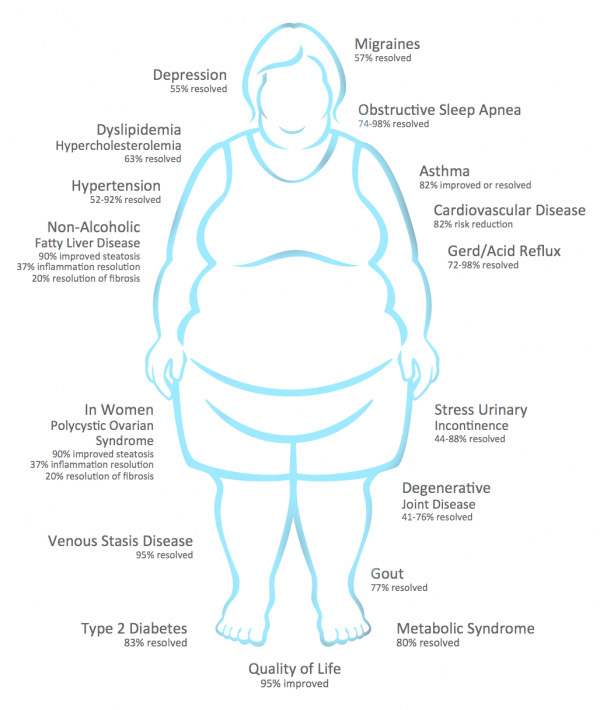 improved-health-with-bariatric-surgery-600x710
