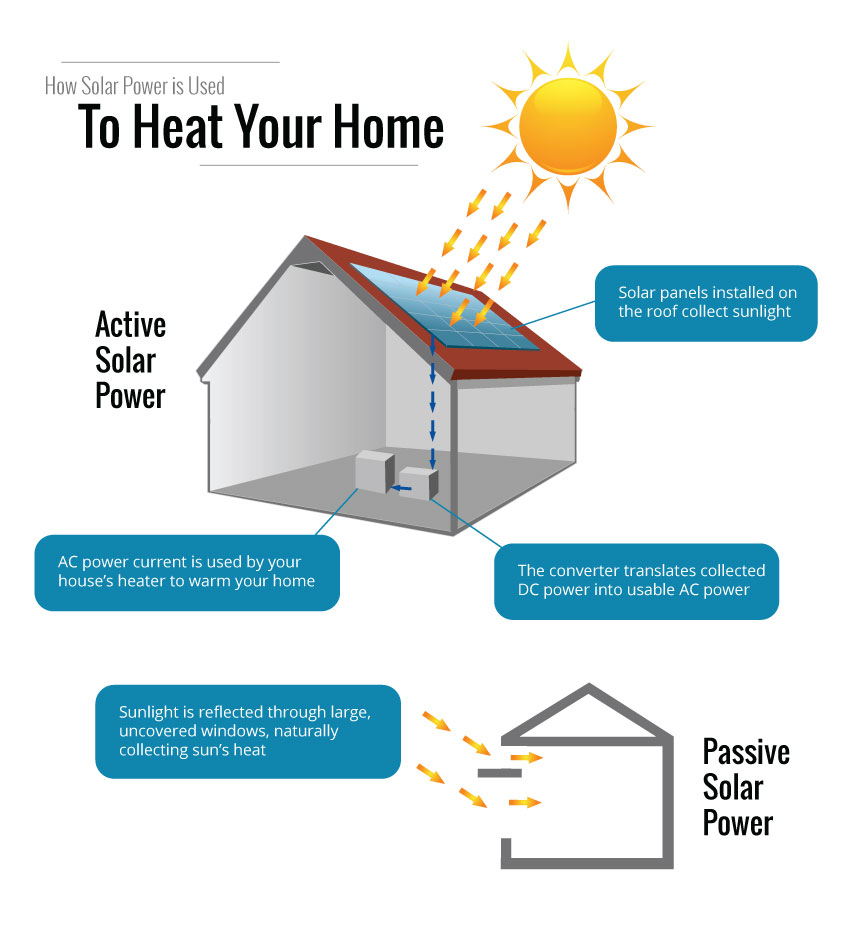 Solar Power Heating: Your Solution for Home Energy Savings