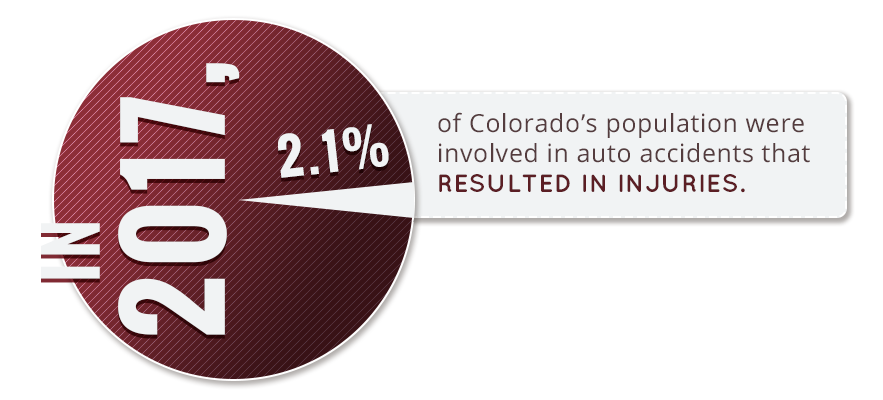 In 2017, 2.1% of CO's population were involved in auto accidents that resulted in injuries.