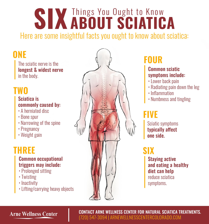 Sciatica Pain Treatment in Chicago IL Treat Sciatica Nerve Pain at ASSC!