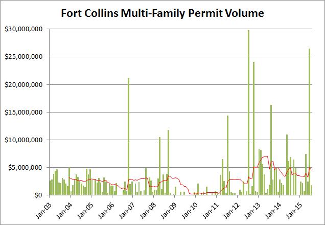 multifam permits