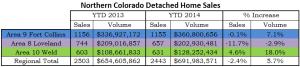 Northern Colorado Home Sales