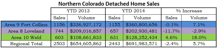 Northern Colorado Home Sales