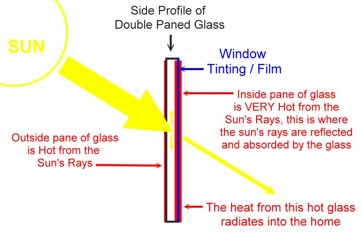 Window Tint on the inside of glass