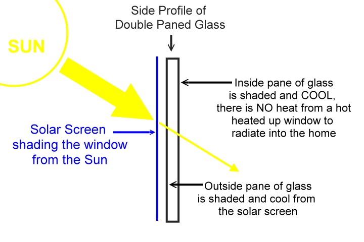 solar screen shading a window from the sun