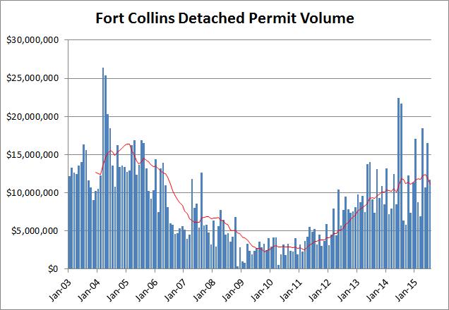 detached permits