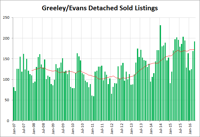 greeley sales