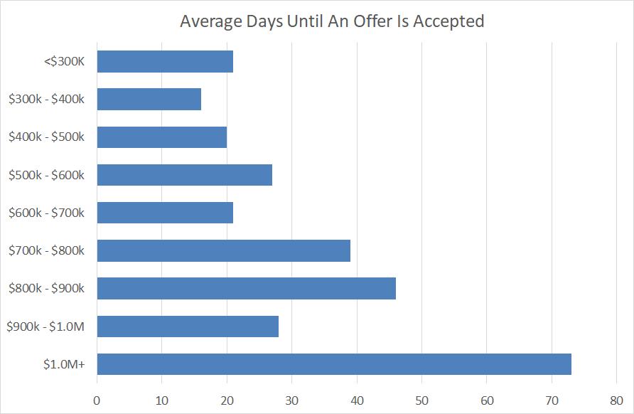 Average DTO Chart