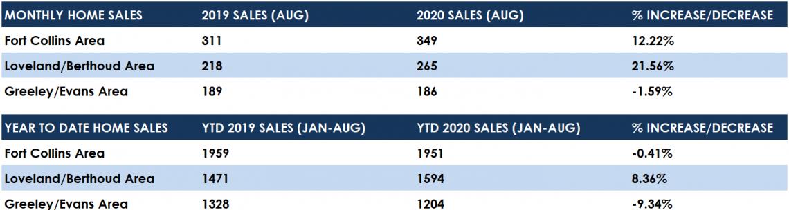 August 2020 Sales