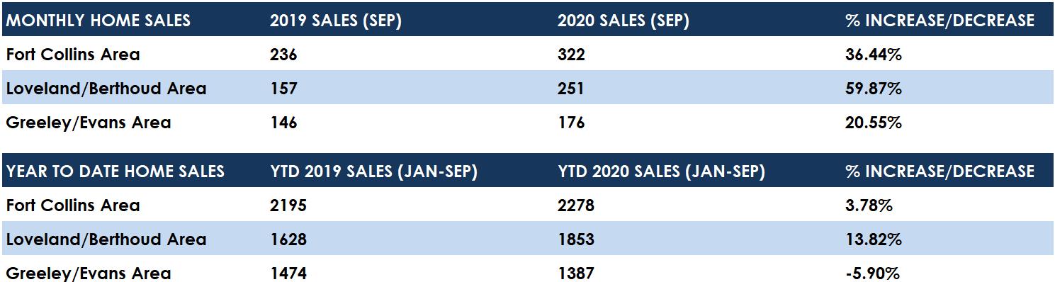 September 2020 Home Sales