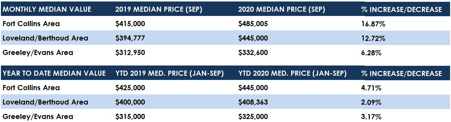 September 2020 Median Value