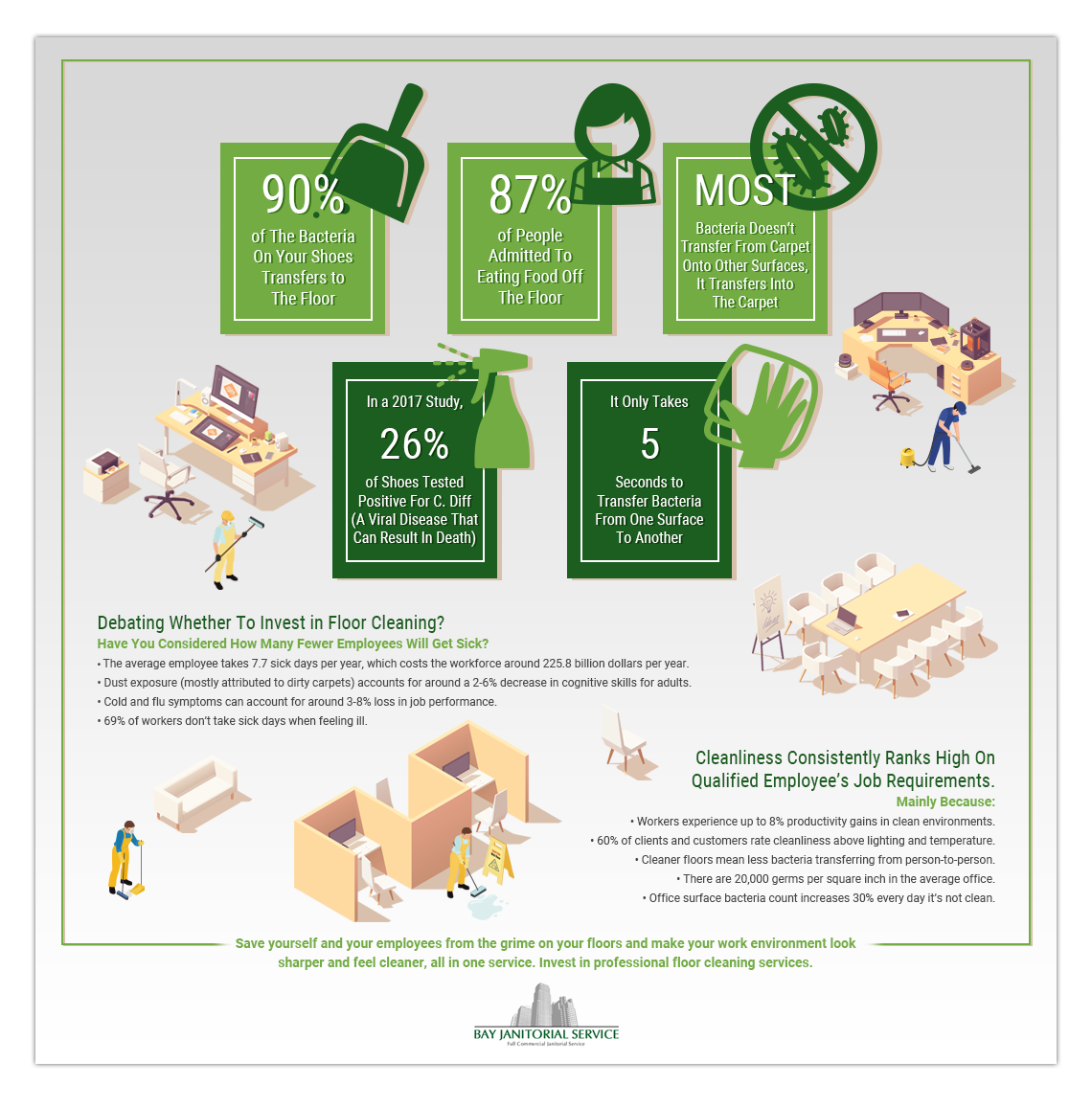 Infographic about the need for cleaning services