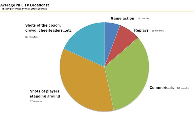 Stats of Football Games