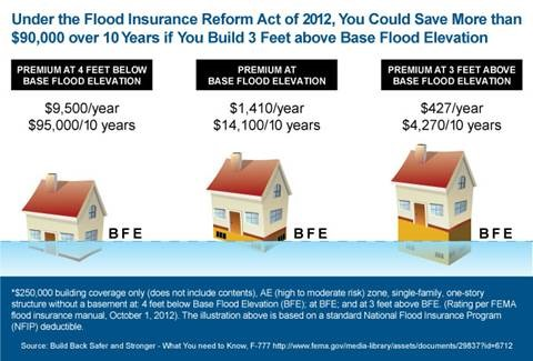 How You Can Take Control Of The Rising Cost Of Flood Insurance