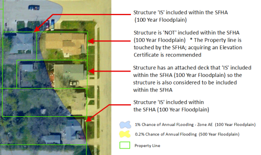 Explaining Flood zones