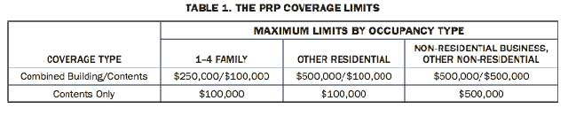 Maximum flood insurance coverages NFIP