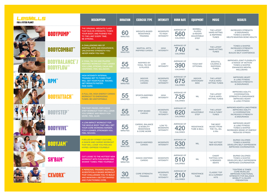 Workout Class Comparison Find The Right Class For You Bodyplex