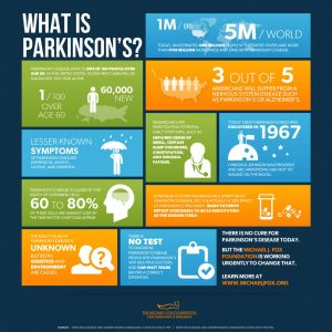What is parkinsons infographic