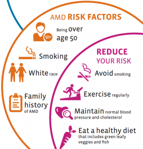 AMD Risk Factors (www.lowvision.org)
