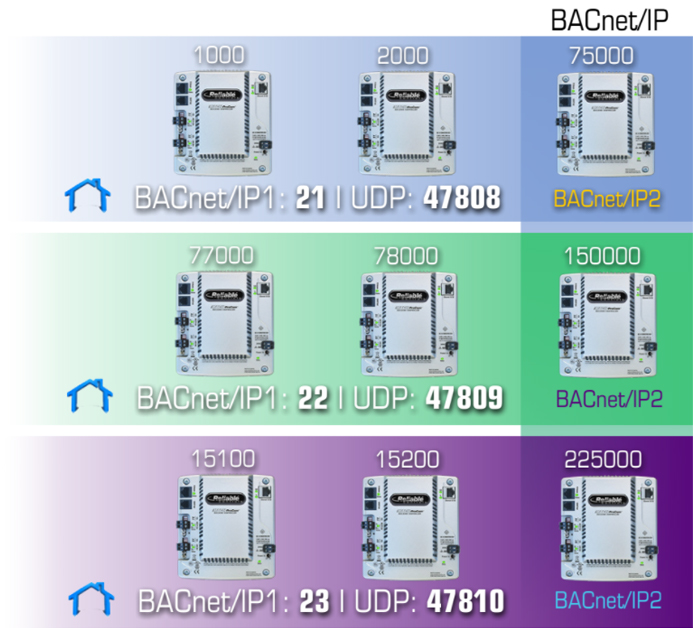 Figure 1: A local area network on BACnet/IP1. BACnet/IP2 functions as a bridge between networks.