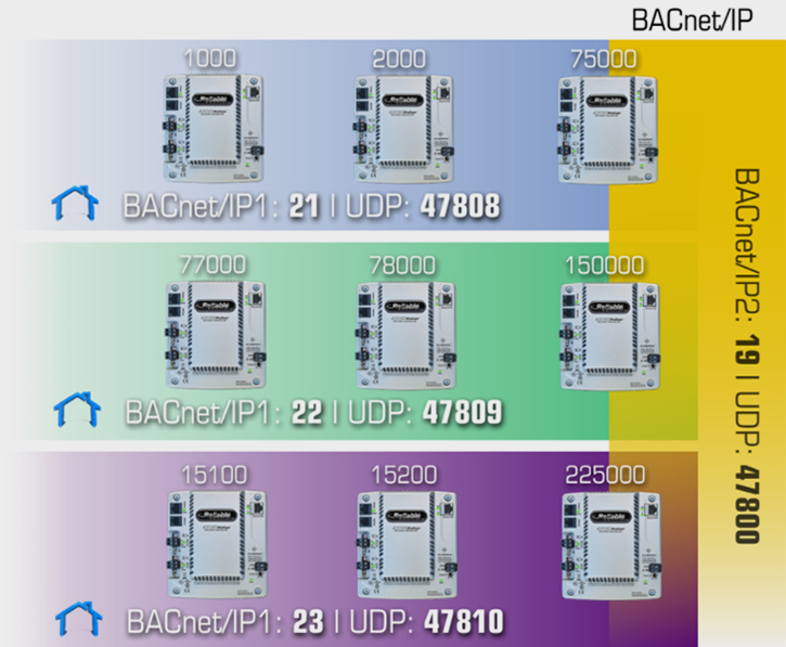 Figure 2: Home network on the BACnet/IP 1 local area network. BACnet/IP2 connects to the local BACnet/IP network on BACnet/IP1 and the BACnet/IP internetwork on BACnet/IP2.