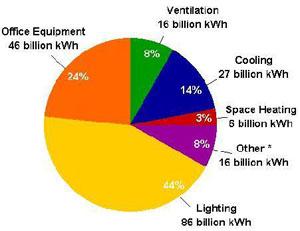 lutron_energyuse_chart