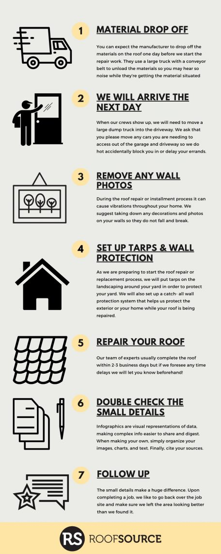 7 Steps For What To Expect Next In The Roof Source Process