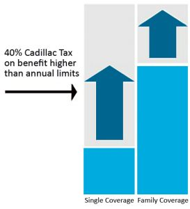 Cadillac Tax Graphic