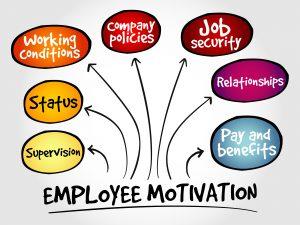 Employee Motivation Mind Map