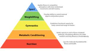 crossfit-hierarchy
