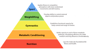crossfit-pyramid