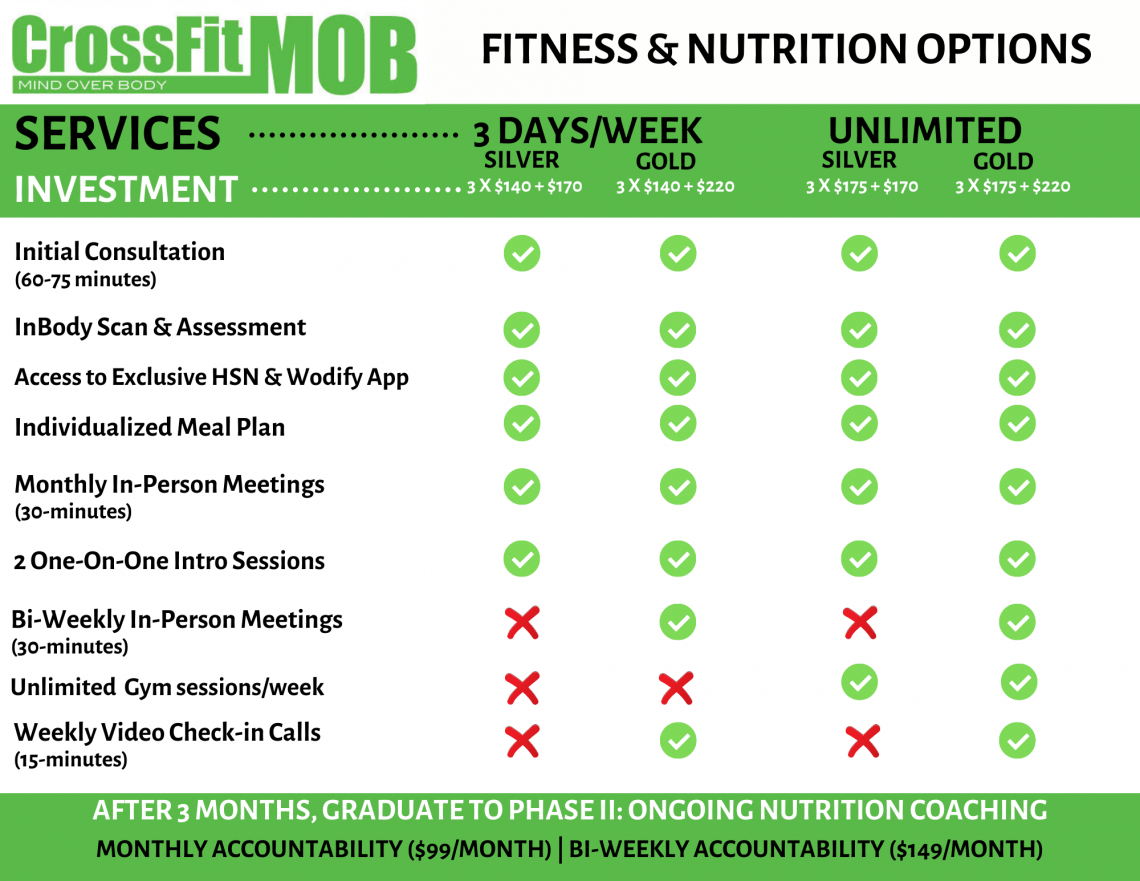 Fitness and Nutrition Prices