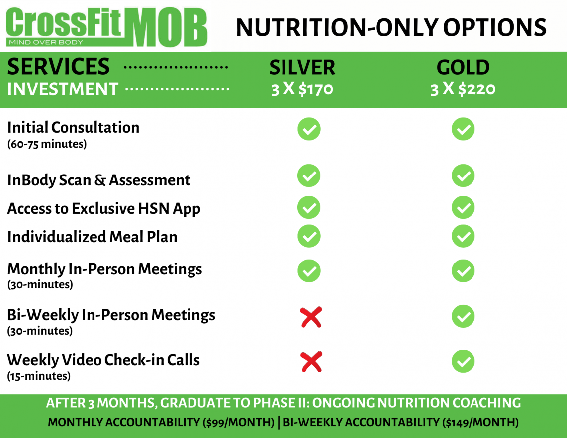 Nutrition Only Prices