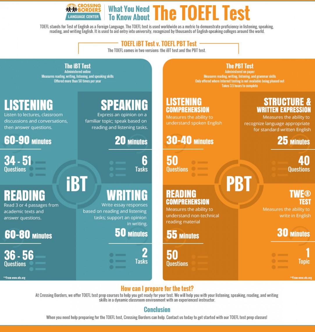 TOEFL Test info