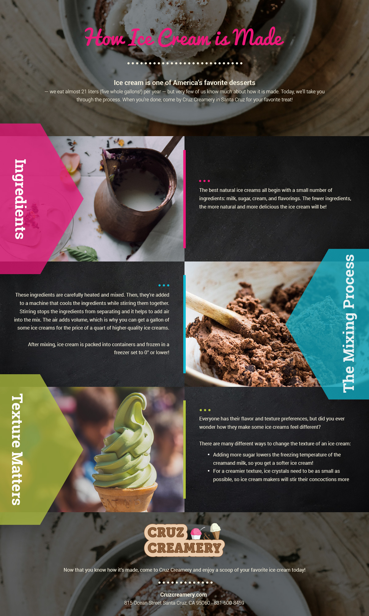 Ice cream santa cruz how is ice cream made ice cream making infographic 5a551f42375e8g ccuart Choice Image