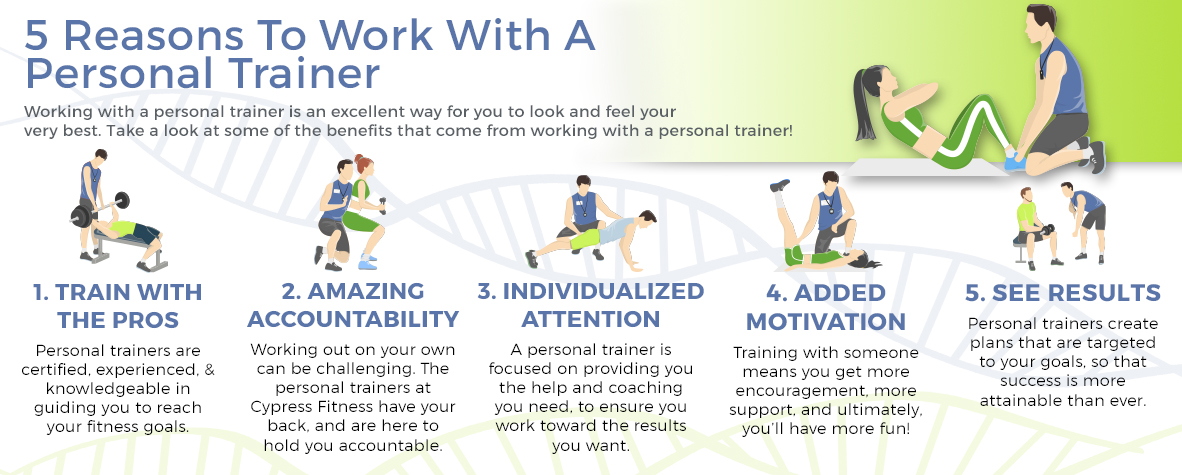 Personal Trainer See Our Training Options Cypress Fitness Mclean